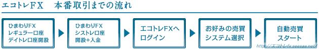 エコトレFX 本番取引 口座開設 方法