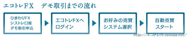 エコトレFX デモ取引 登録方法